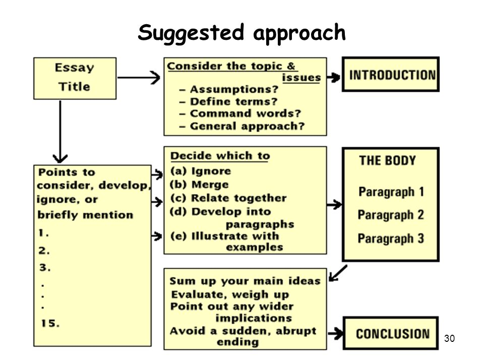 Suggested approach copyright FJ 2011