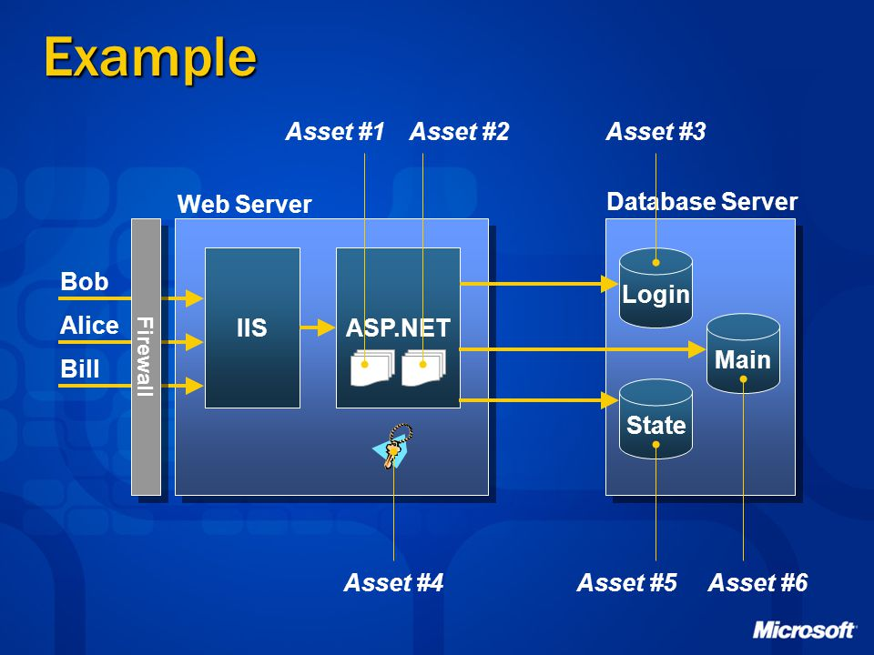 Example Asset #1 Asset #2 Asset #3 Web Server Database Server IIS