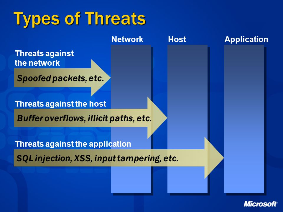 Types of Threats Spoofed packets, etc.