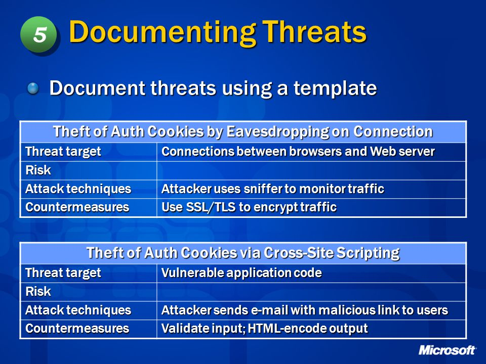 Documenting Threats 5 Document threats using a template