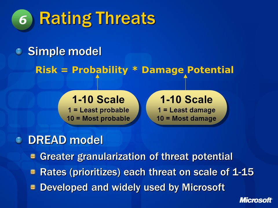 Rating Threats 6 Simple model DREAD model