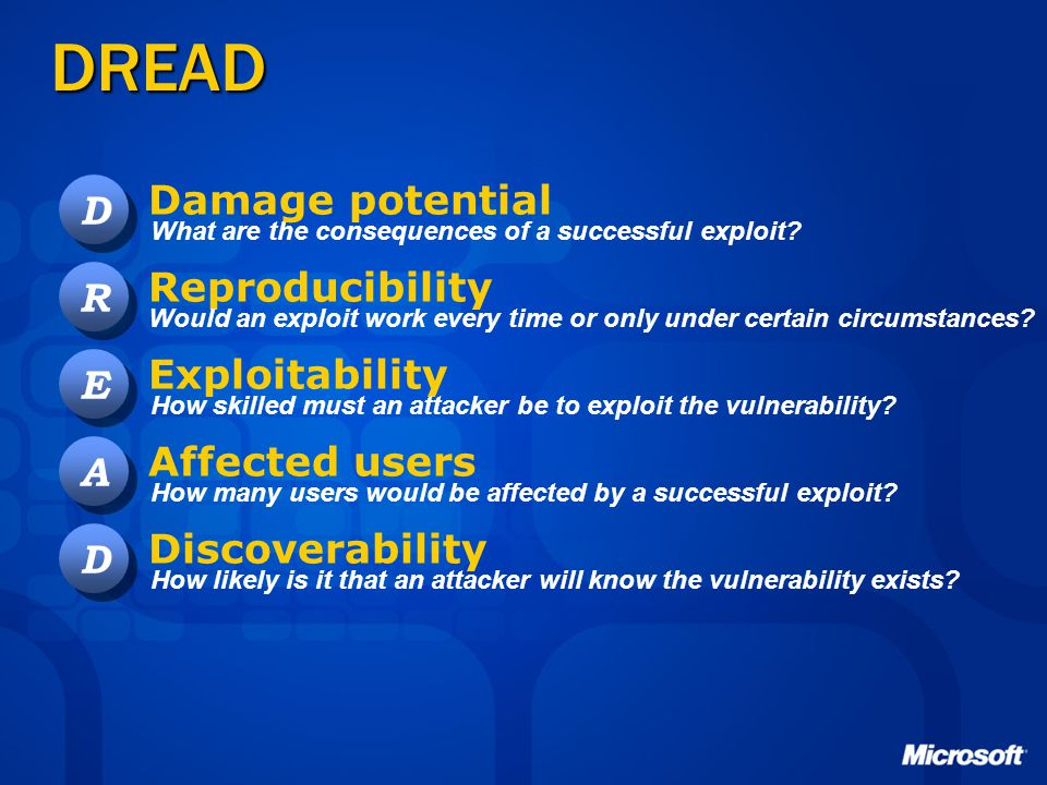 DREAD Damage potential D Reproducibility R Exploitability E
