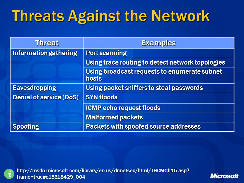 Threats Against the Network
