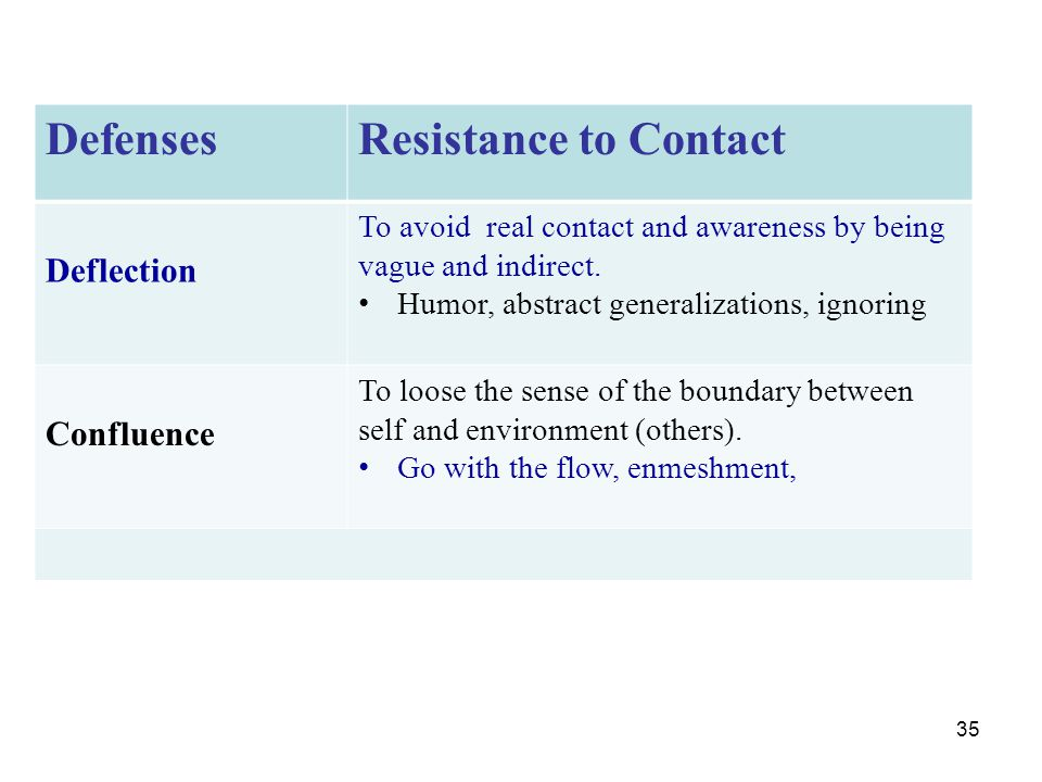 Defenses Resistance to Contact Deflection Confluence