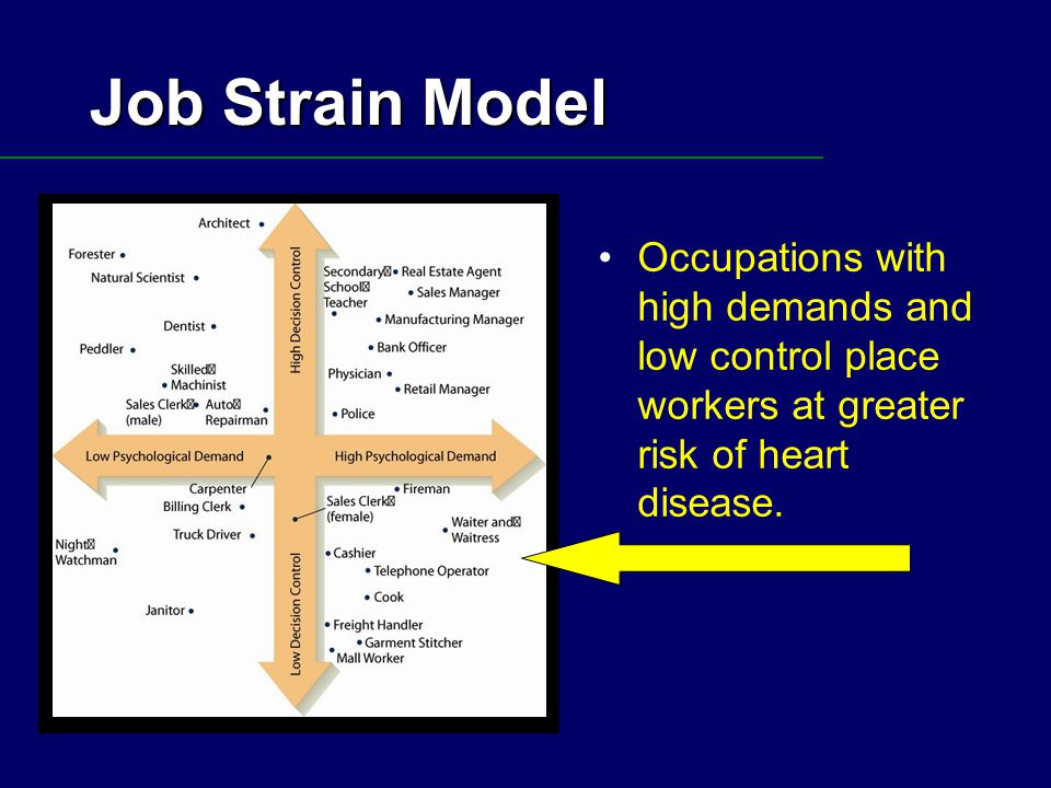 Job Strain Model Occupations with high demands and low control place workers at greater risk of heart disease.