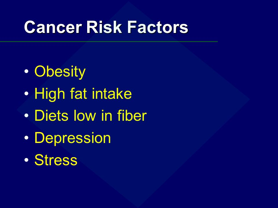 Cancer Risk Factors Obesity High fat intake Diets low in fiber