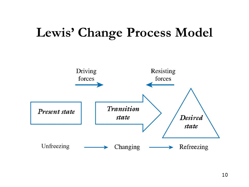 Lewis' Change Process Model