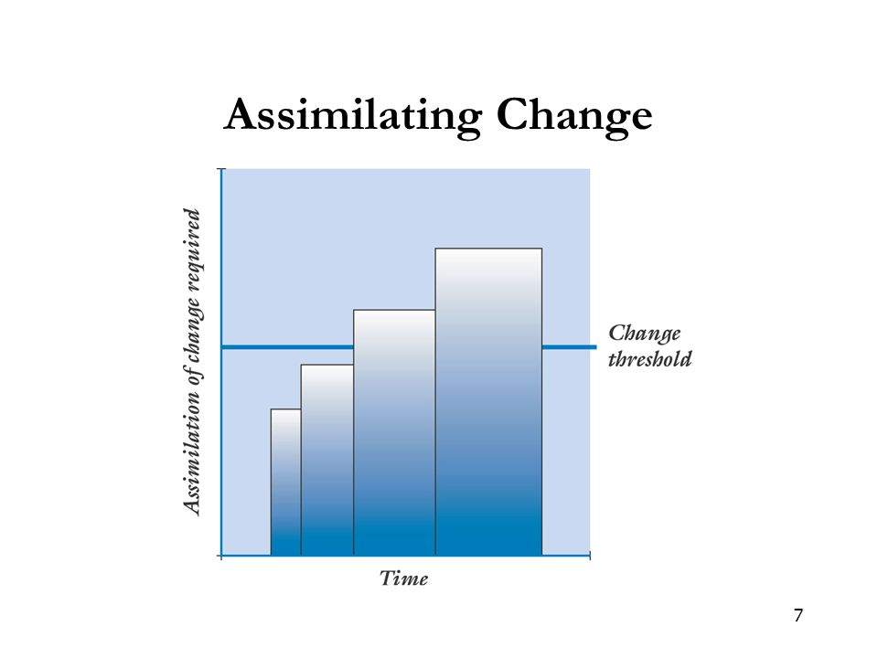 Assimilating Change