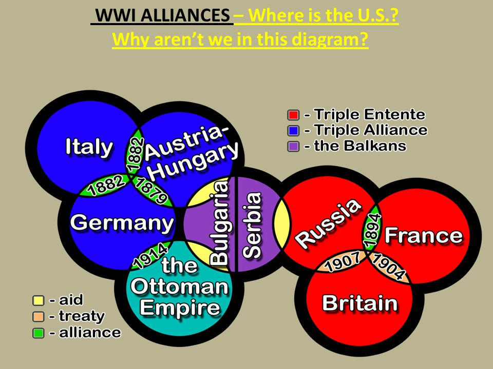 WWI ALLIANCES – Where is the U.S. Why aren't we in this diagram