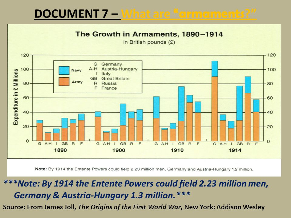 DOCUMENT 7 – What are armaments