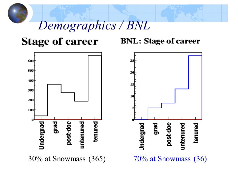 Demographics / BNL 30% at Snowmass (365) 70% at Snowmass (36)
