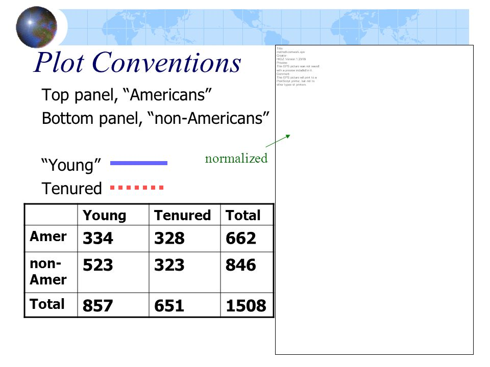 Plot Conventions Top panel, Americans Bottom panel, non-Americans