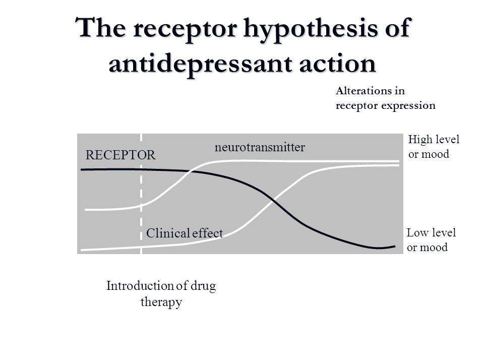 The receptor hypothesis of antidepressant action