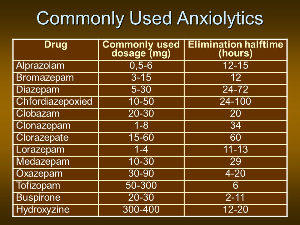 Commonly Used Anxiolytics