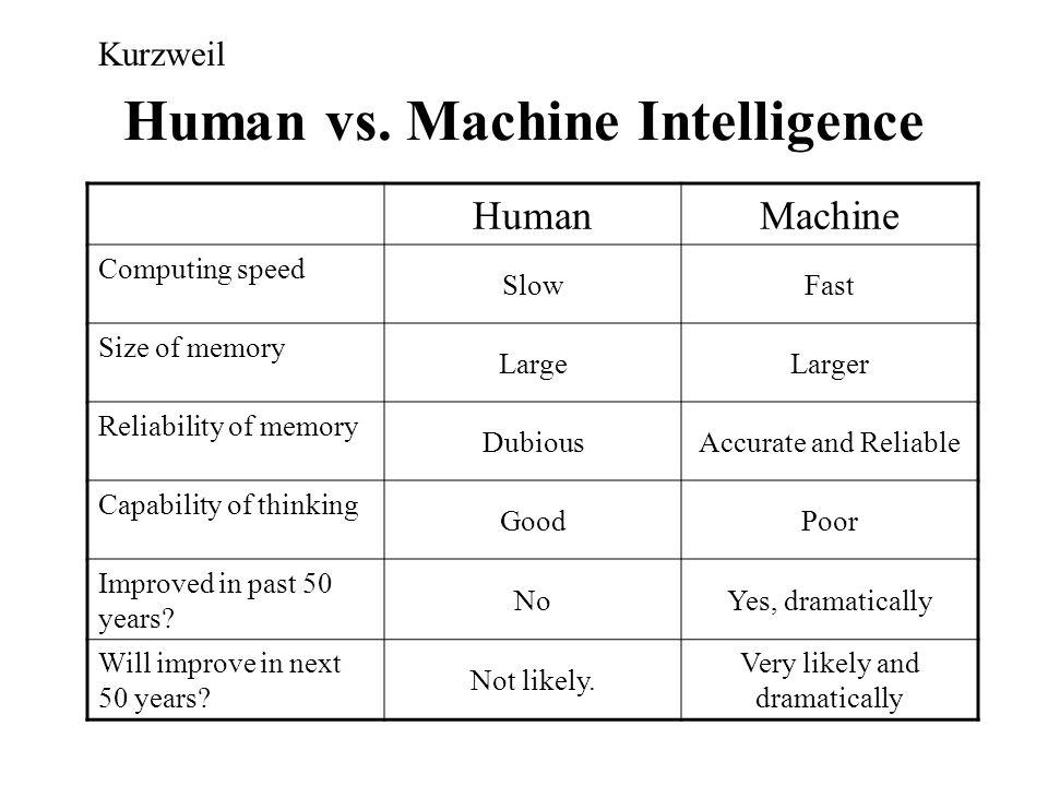 Human vs. Machine Intelligence