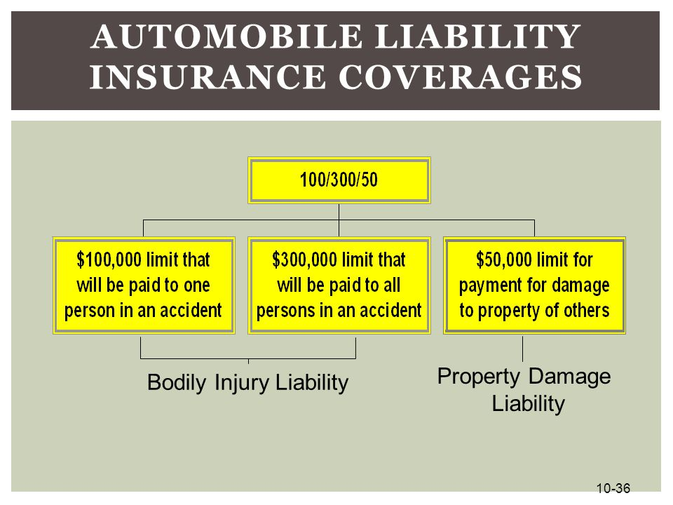 Automobile Liability Insurance Coverages