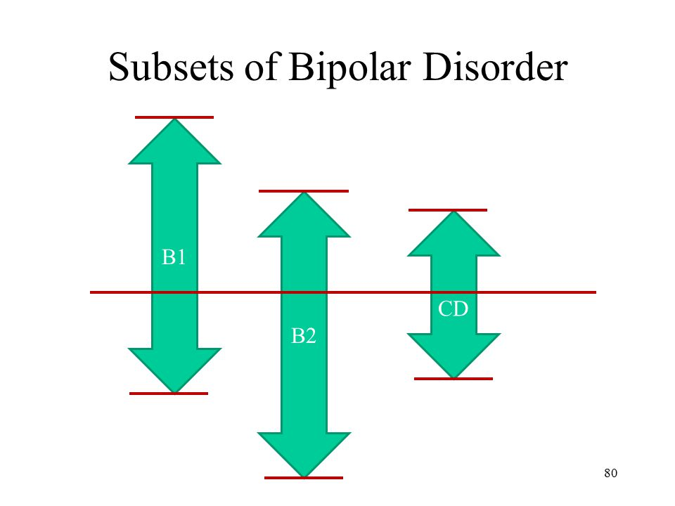 Subsets of Bipolar Disorder