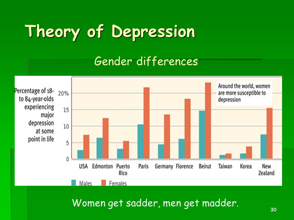 Theory of Depression Gender differences