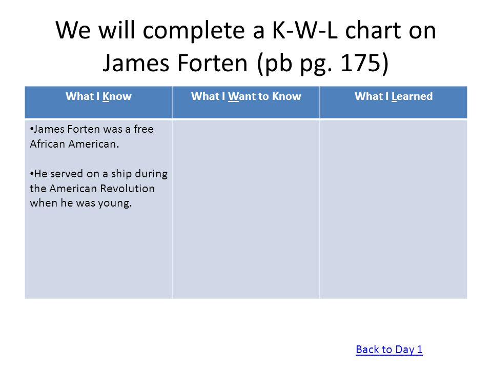 We will complete a K-W-L chart on James Forten (pb pg. 175)