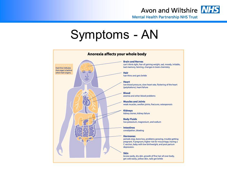 Symptoms - AN