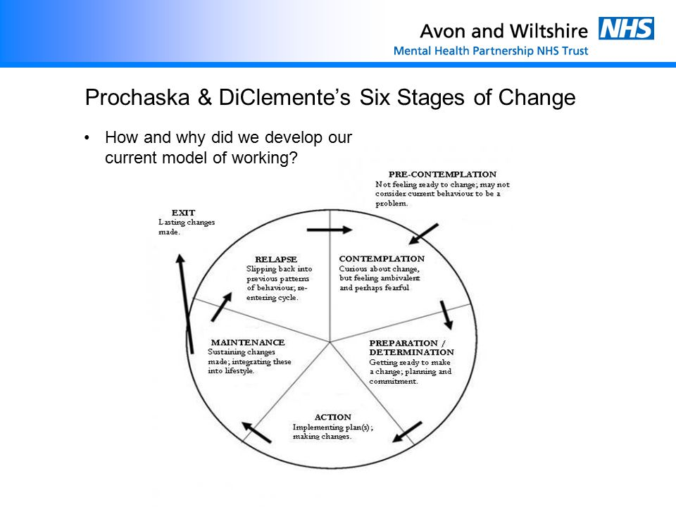 Prochaska & DiClemente's Six Stages of Change