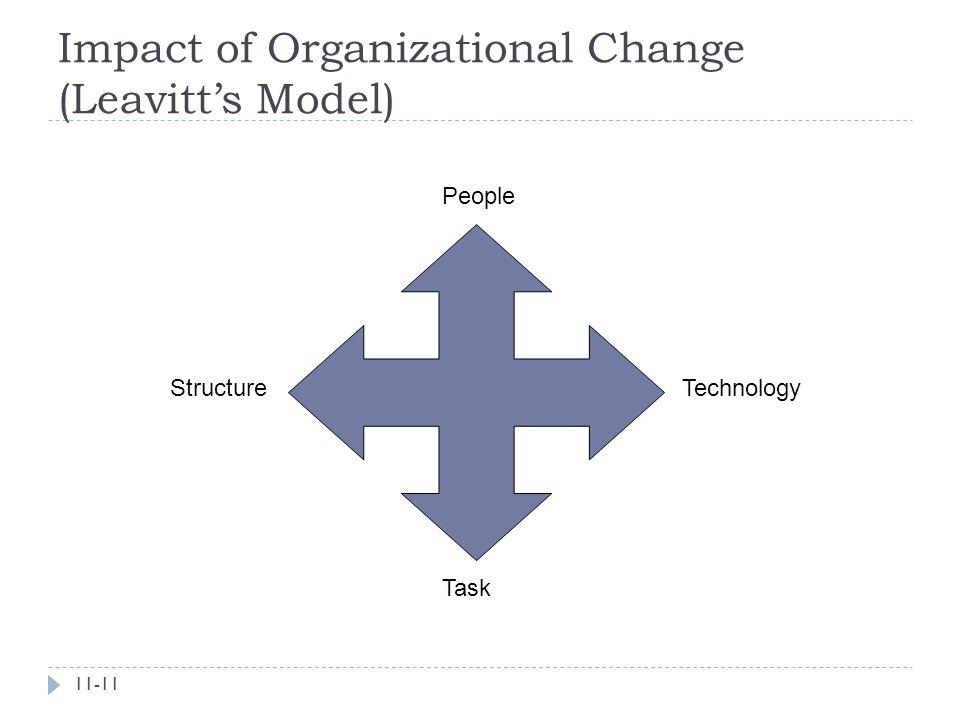 Impact of Organizational Change (Leavitt's Model)