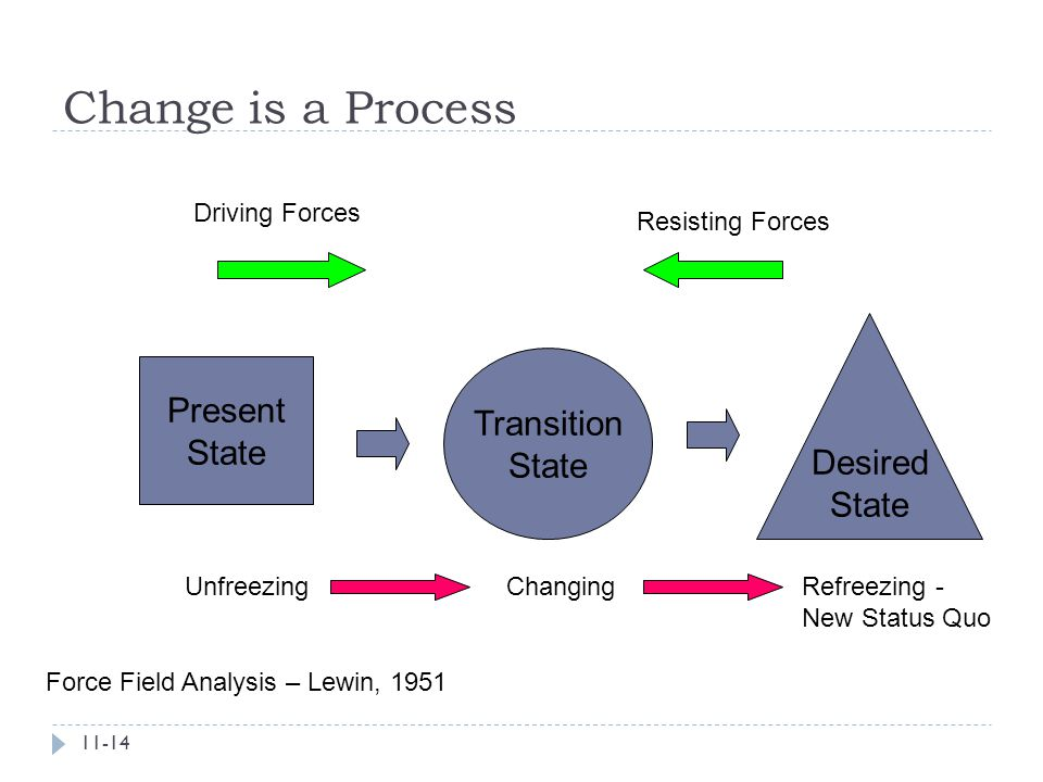Change is a Process Present Transition Desired State State State