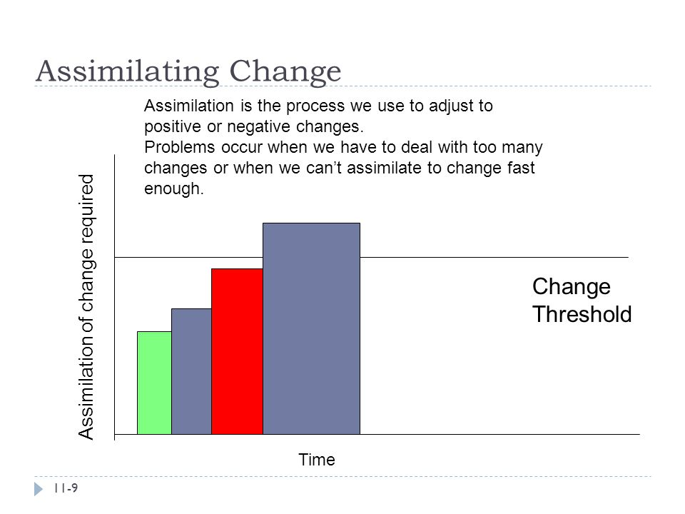 Assimilating Change Change Threshold Assimilation of change required
