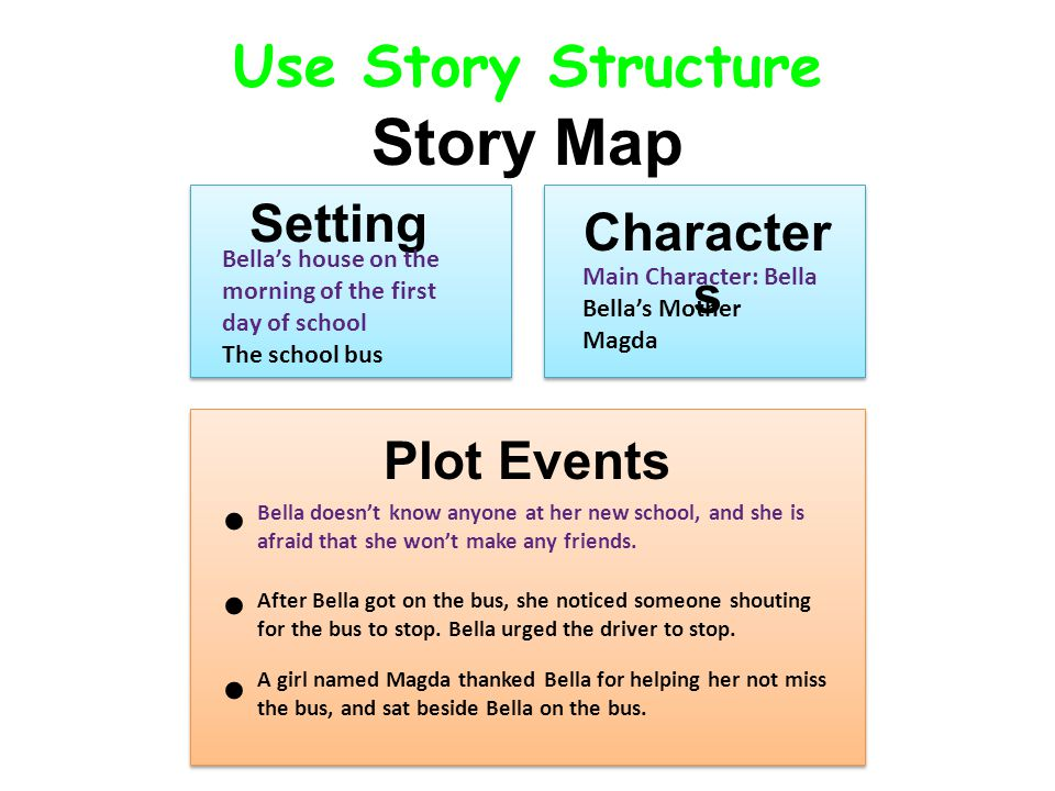 Story Map Use Story Structure Setting Setting Characters Characters