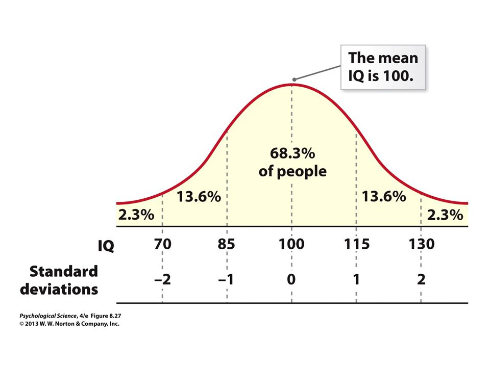 FIGURE 8.27 The Distribution of IQ Scores