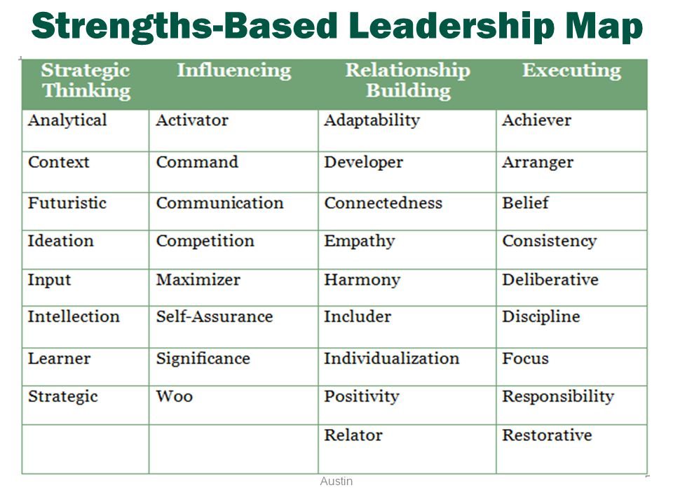 Strengths-Based Leadership Map