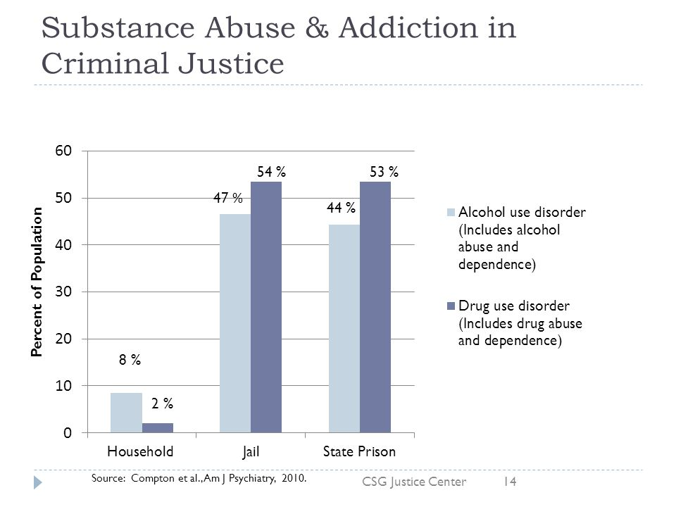 Substance Abuse & Addiction in Criminal Justice