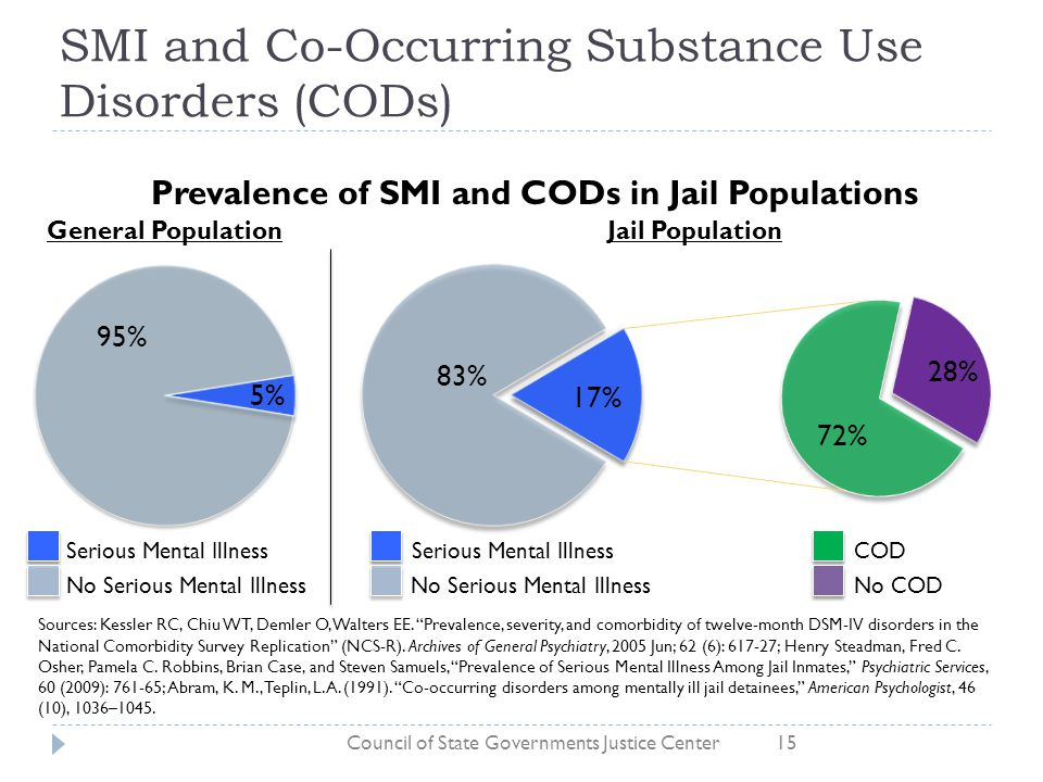 SMI and Co-Occurring Substance Use Disorders (CODs)