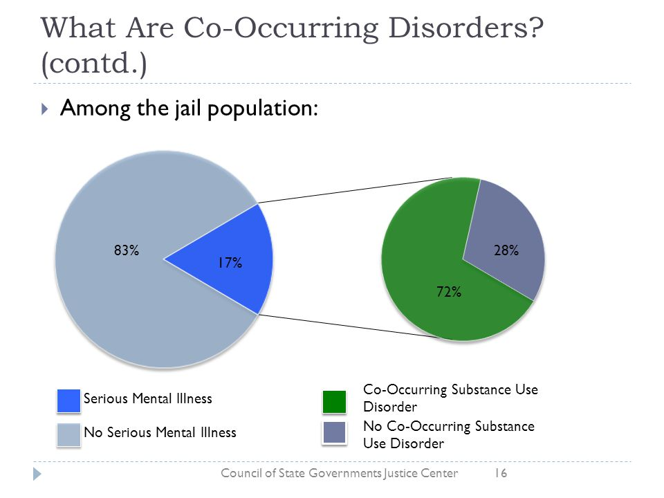 co occurring disorders essay This toolkit gives practice principles for integrated treatment for mental illness, substance use disorders, or both, and offers advice from successful programs the toolkit includes a brochure, a powerpoint presentation, and a introductory video.