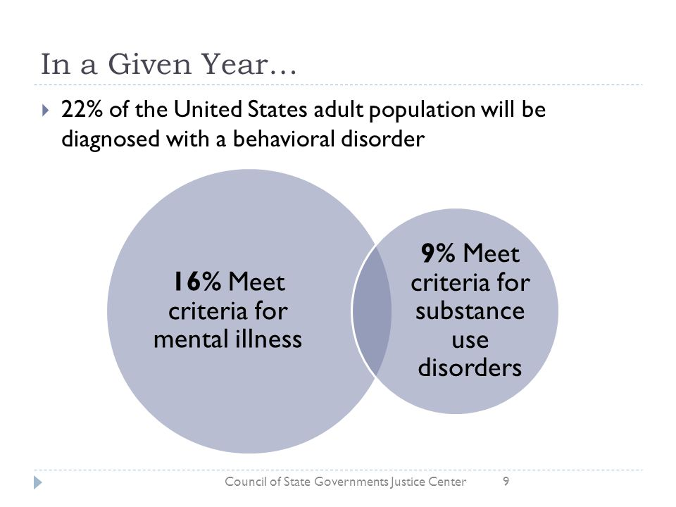 In a Given Year… 16% Meet criteria for mental illness