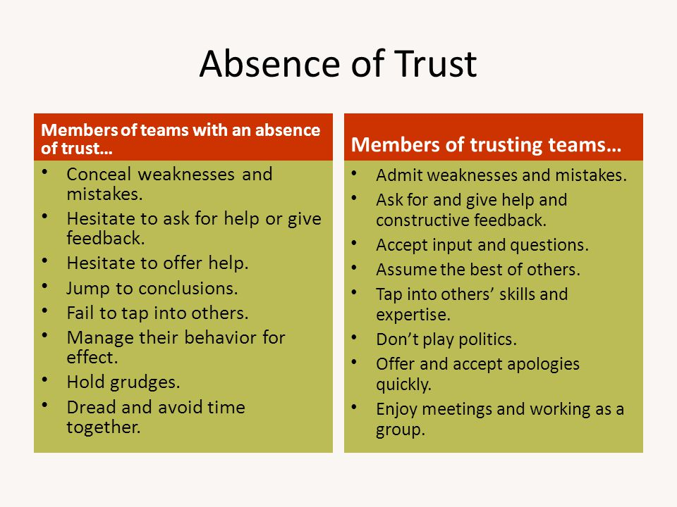 Absence of Trust Members of trusting teams…