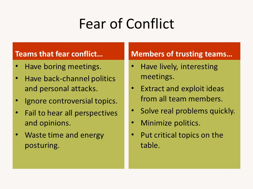 Fear of Conflict Teams that fear conflict… Members of trusting teams…