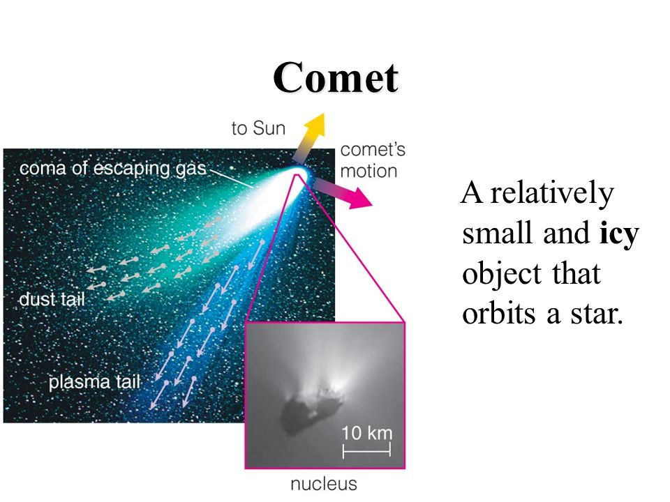 Comet A relatively small and icy object that orbits a star.