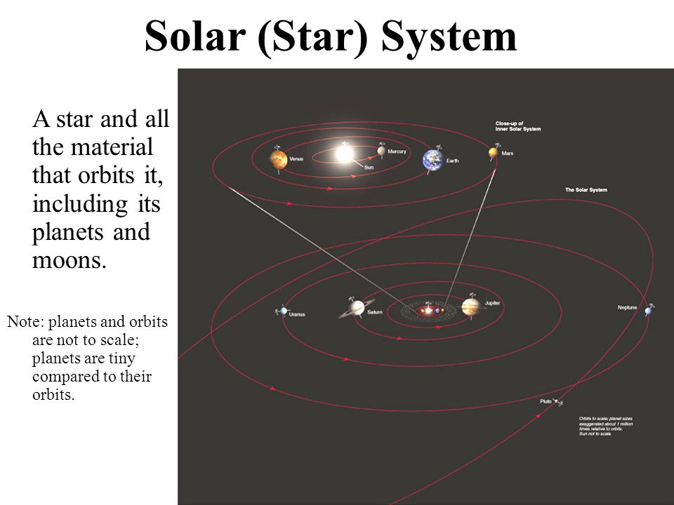 Solar (Star) System A star and all the material that orbits it, including its planets and moons.