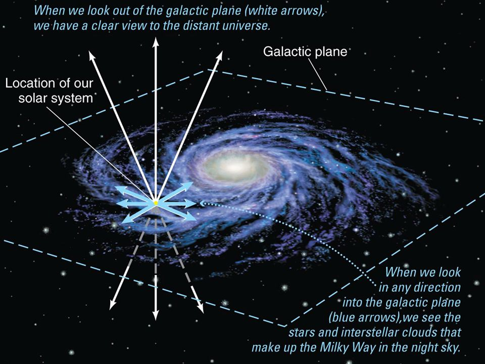 On the previous slide or your model, you can point out that the celestial sphere is also painted with the Milky Way. Many students may never have seen the Milky Way in the sky (especially if they live in a big city), so the photo here is also worth showing. Key points to emphasize: