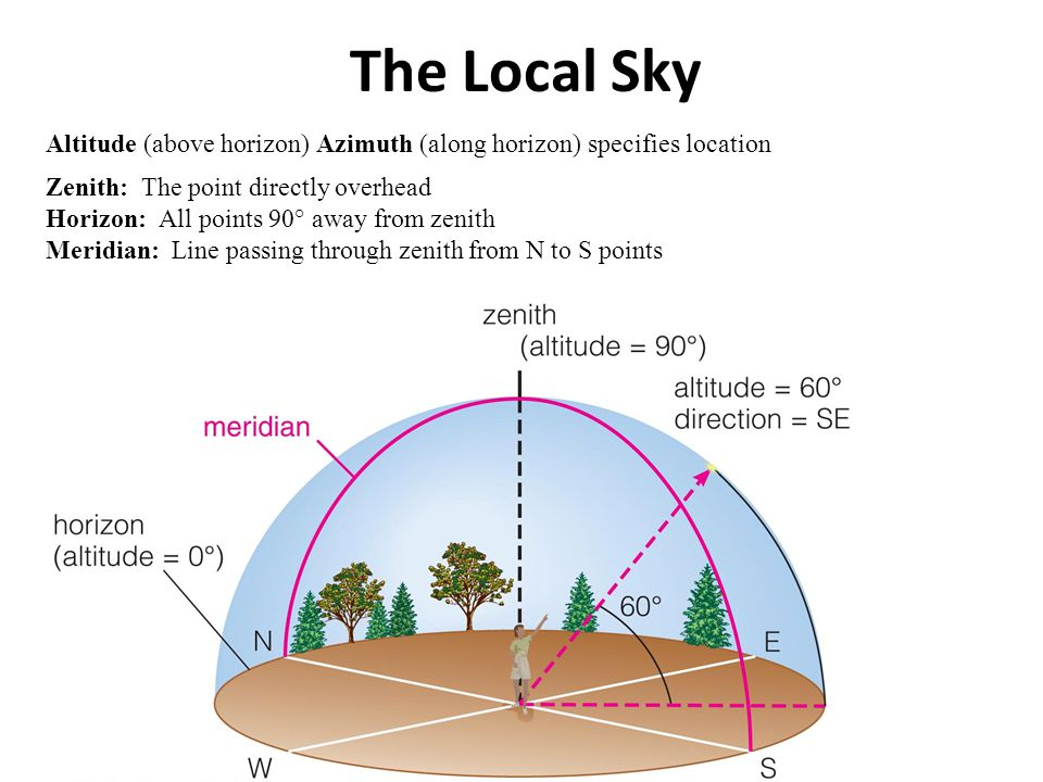 The Local Sky Altitude (above horizon) Azimuth (along horizon) specifies location. Zenith: The point directly overhead.
