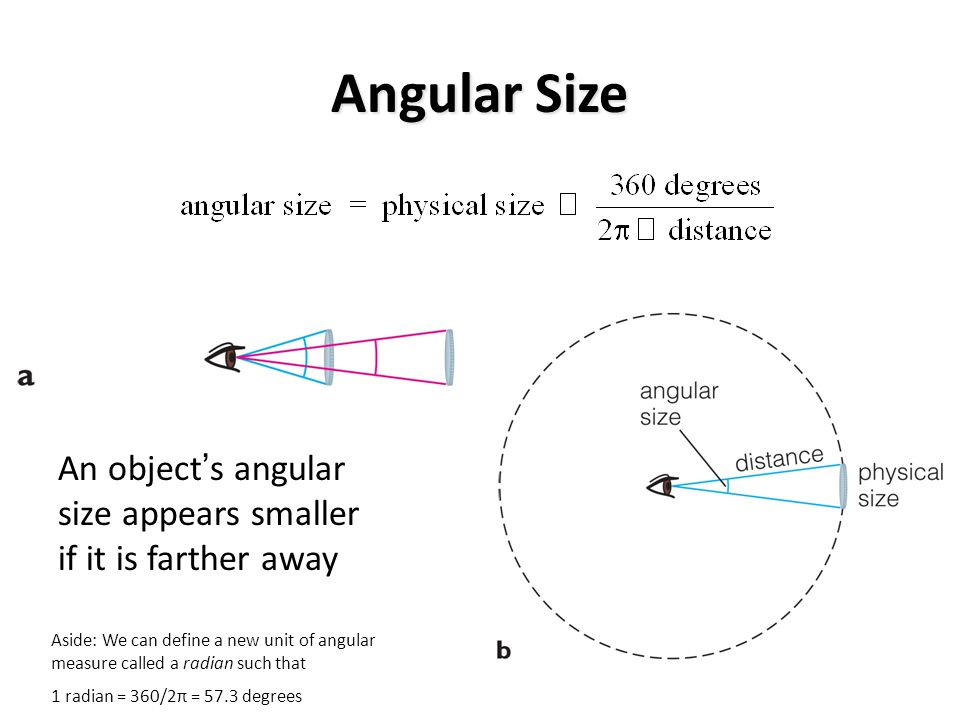 Angular Size An object's angular size appears smaller if it is farther away.