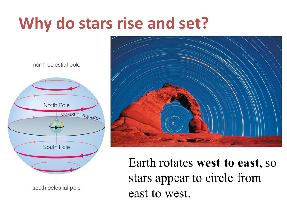 Why do stars rise and set