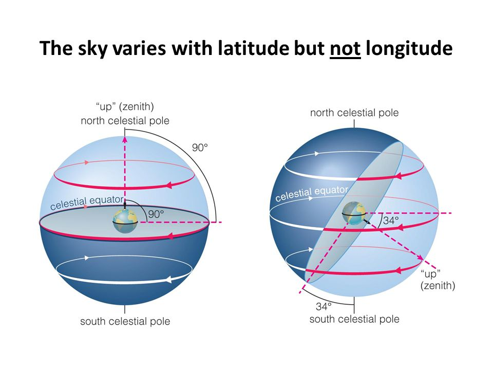 The sky varies with latitude but not longitude