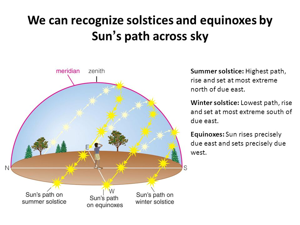 We can recognize solstices and equinoxes by Sun's path across sky