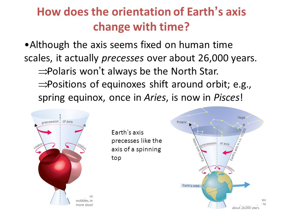 How does the orientation of Earth's axis change with time