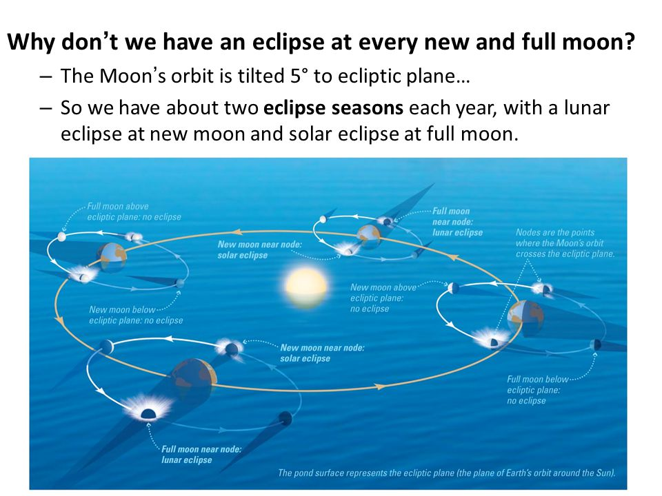Why don't we have an eclipse at every new and full moon
