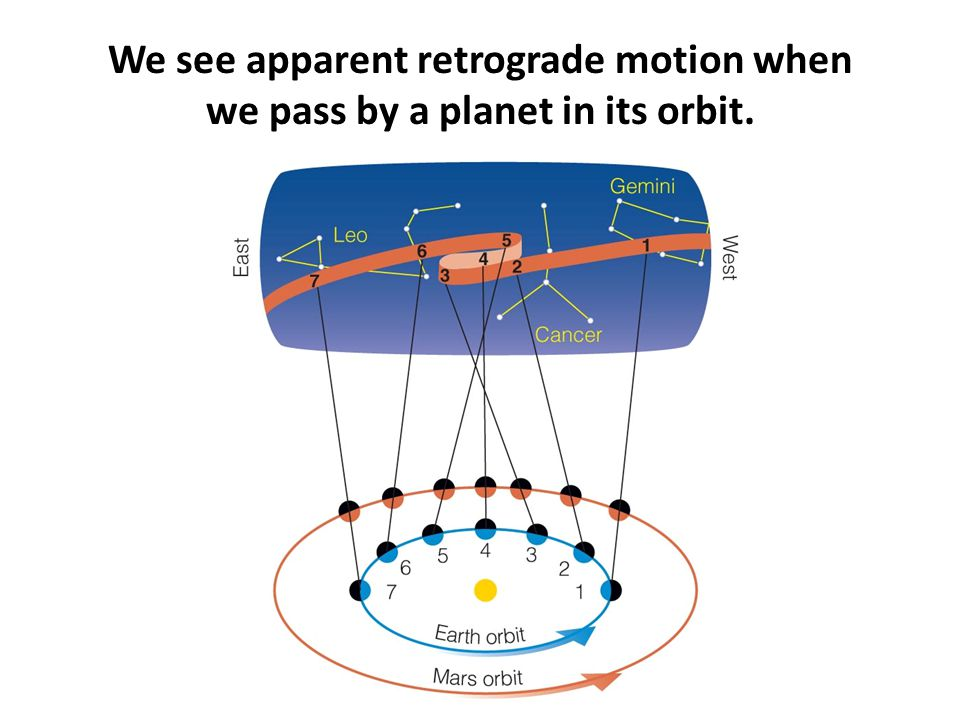 We see apparent retrograde motion when we pass by a planet in its orbit.