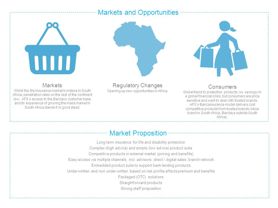 Markets and Opportunities
