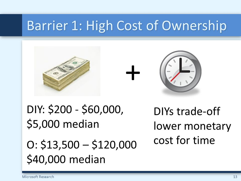 Barrier 1: High Cost of Ownership